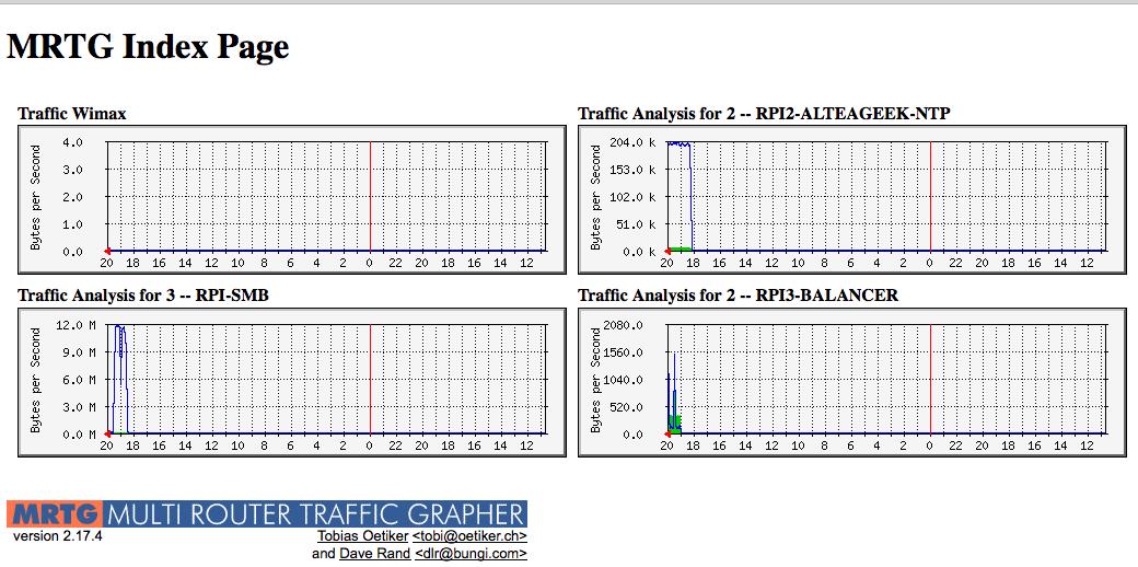 Instalación de MRTG en Raspberry Pi